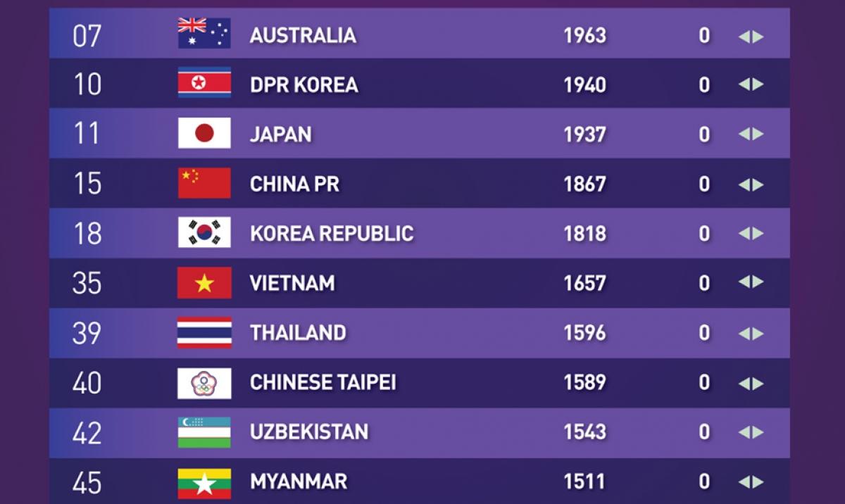 10 ĐT nữ hàng đầu châu Á theo BXH mới nhất của FIFA.