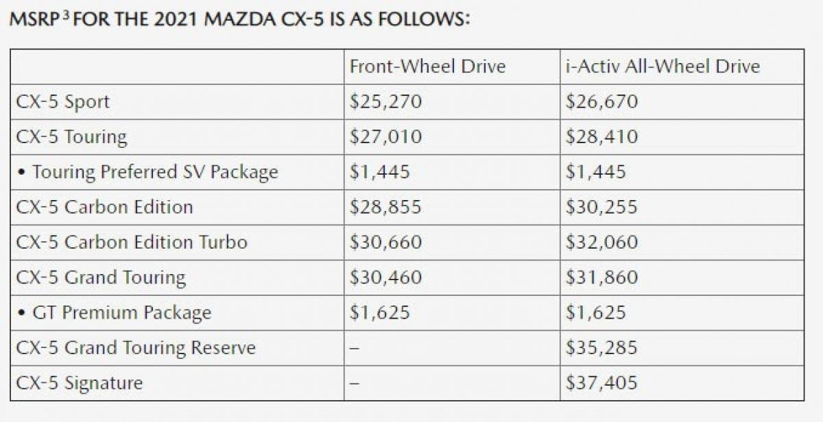 Mức giá cụ thể cho từng phiên bản của CX-5 2021