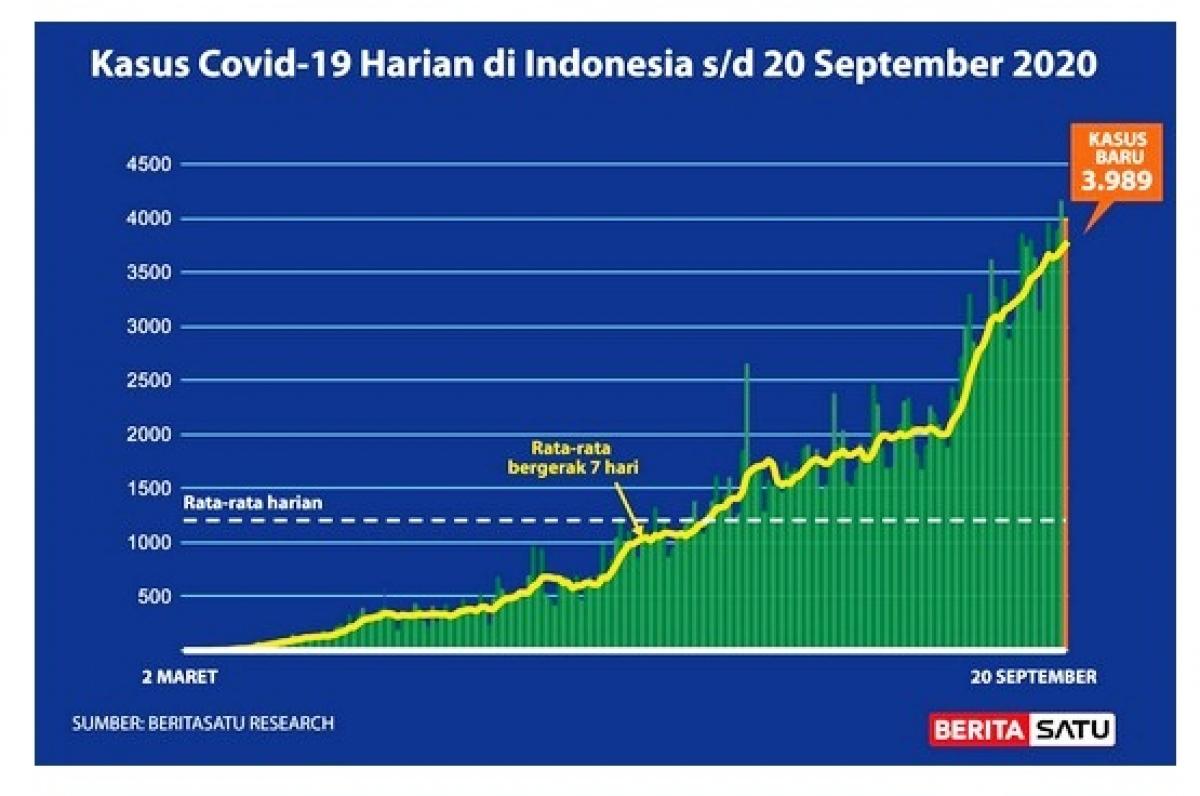 Biểu đồ các ca mắc Covid-19 hàng ngày tại Indonesia kể từ 2/3-20/9/2020 (Nguồn : Berita Satu)