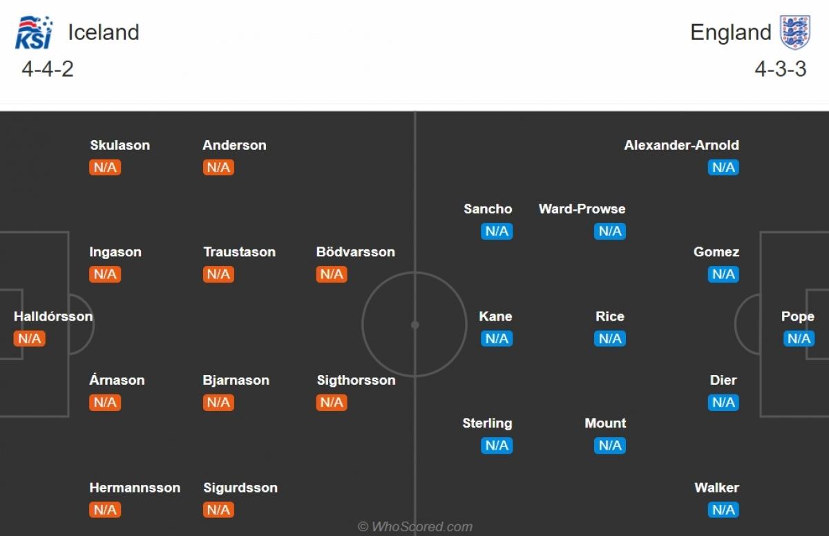 Đội hình dự kiến của ĐT Iceland và ĐT Anh. (Ảnh: Whoscored)