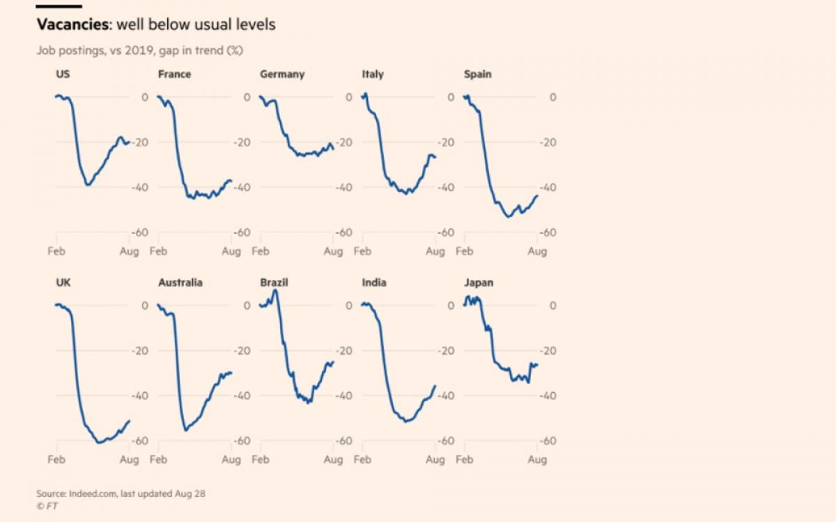 Tỷ lệ thất nghiệp gia tăng tại nhiều nền kinh tế lớn. (Nguồn: Finantial Times)