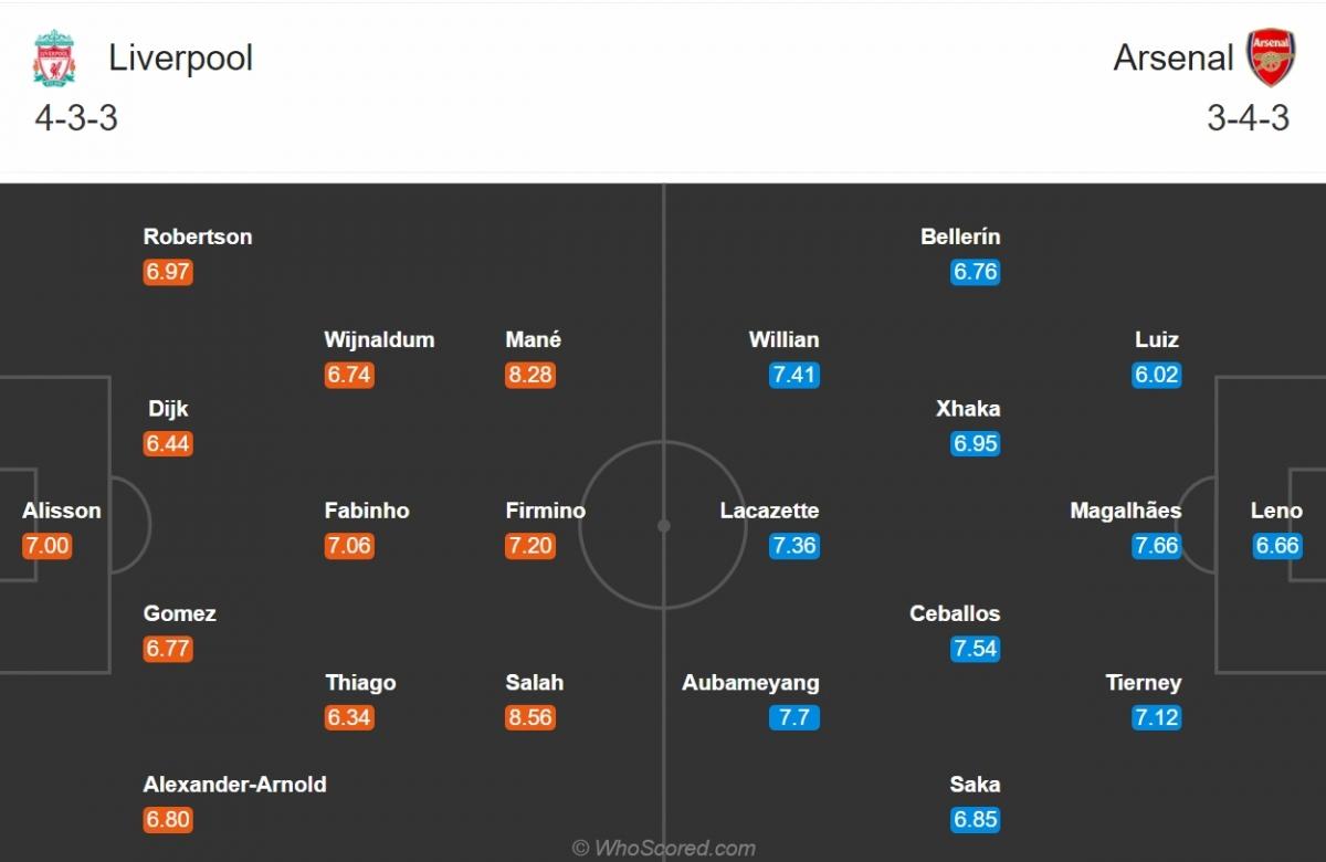Đội hình dự kiến của Liverpool và Arsenal. (Ảnh: Whoscored)