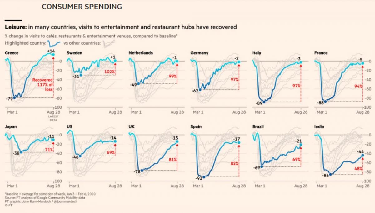 Nhu cầu tiêu dùng sụt giảm mạnh.(Nguồn: Finantial Times)