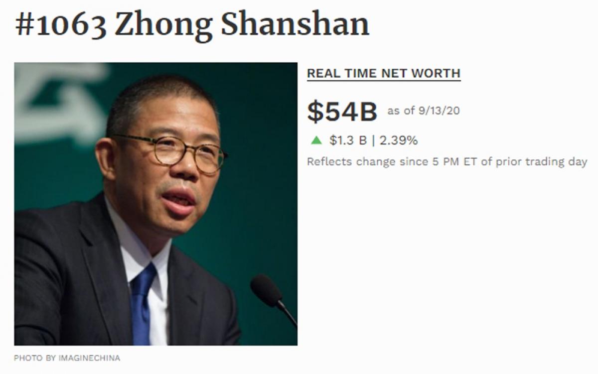 Theo Forbes, ông Zhong Shanshan hiện đang nắm trong tay 54 tỉ USD.