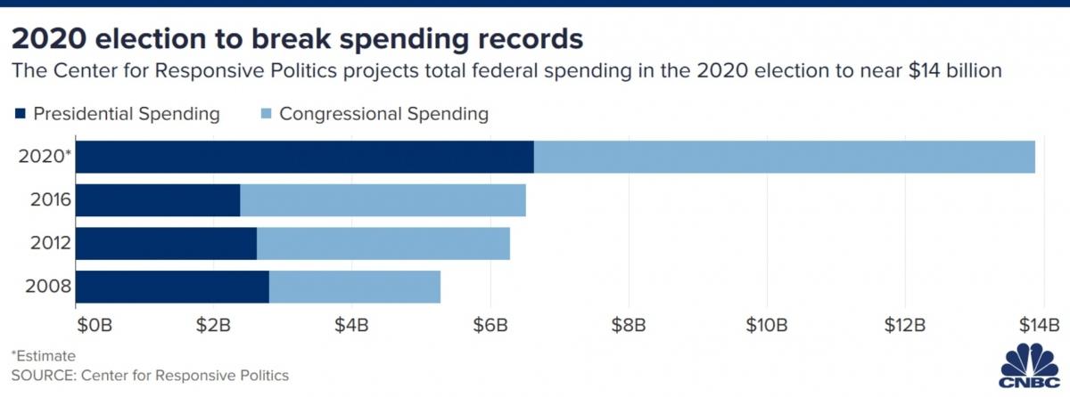 Số tiền chi cho bầu cử Mỹ năm 2020 cao hơn gấp đôi so với chi phí năm 2016. Ảnh: CNBC