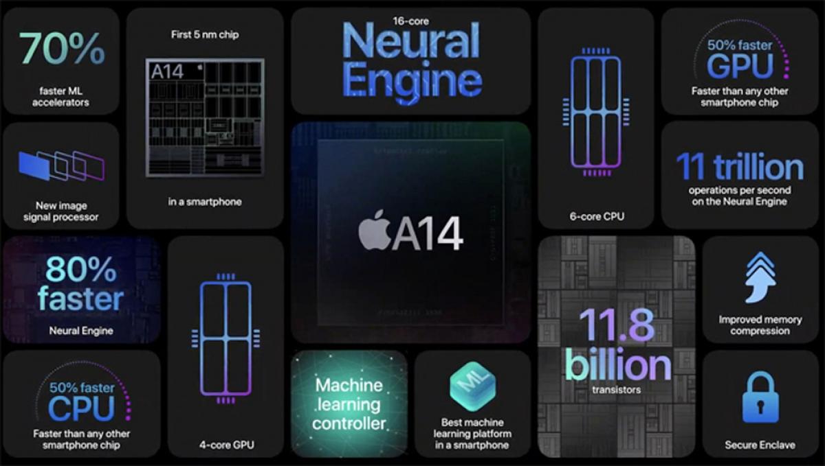 iPhone 12 là điện thoại đầu tiên trên thế giới sử dụng A14 Bionic 5 nm.