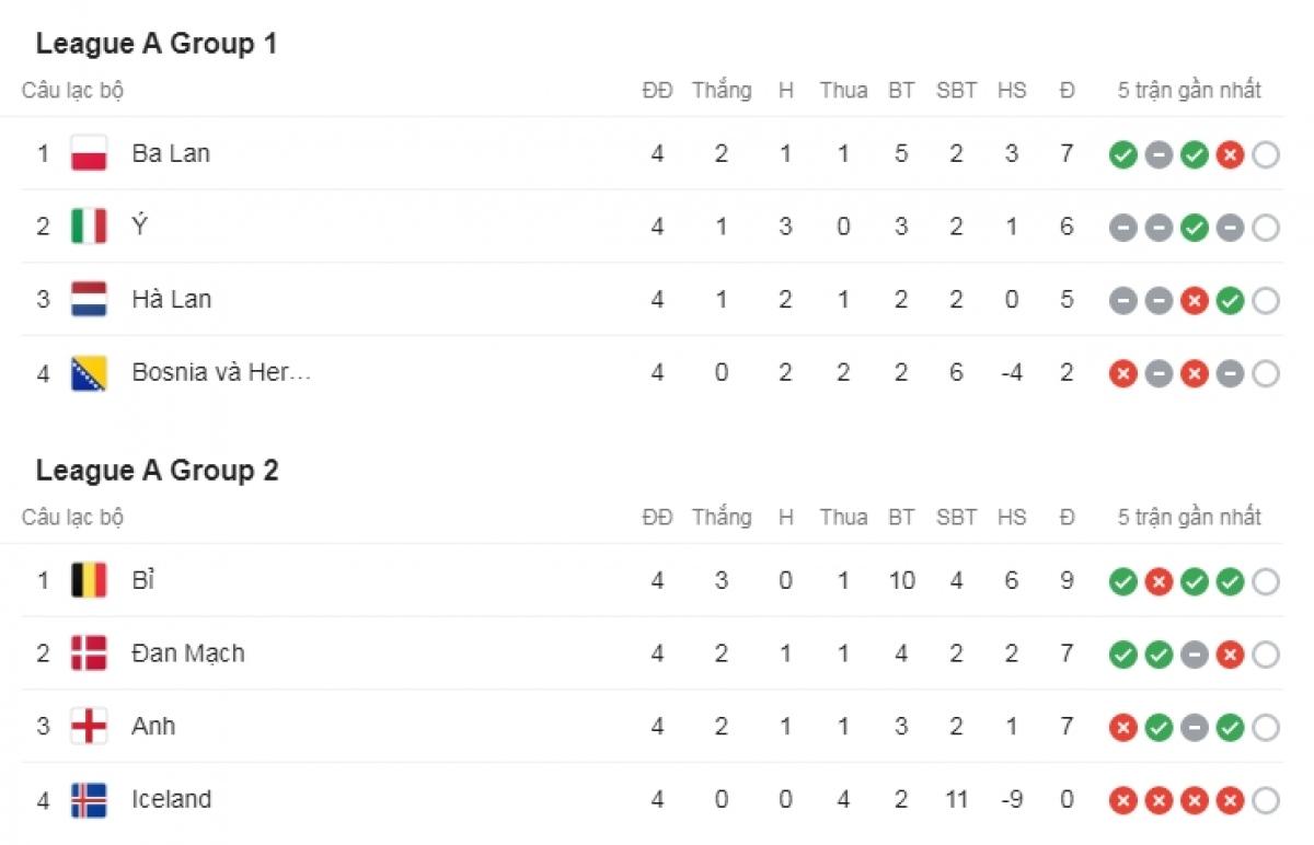Ba Lan và Bỉ dẫn đầu bảng A1 và A2.