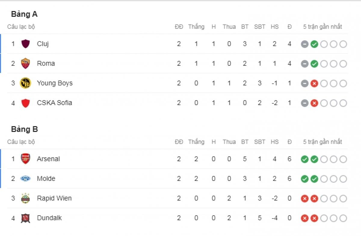 Arsenal dẫn đầu bảng B với 6 điểm/2 trận.