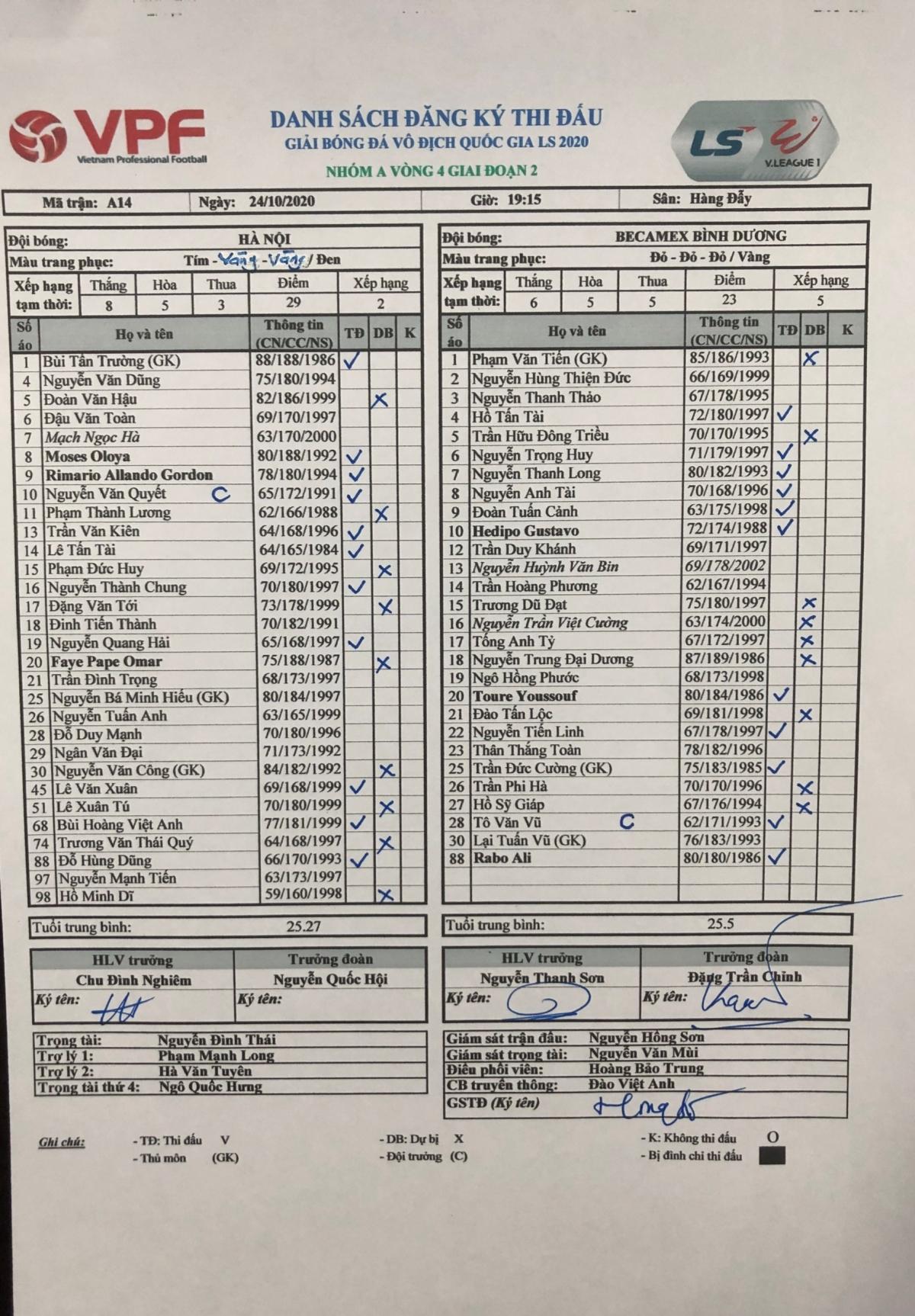 Danh sách đăng ký thi đấu của Hà Nội FC với Bình Dương.