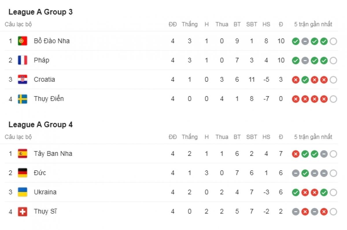 Bồ Đào Nha và Tây Ban Nha vẫn đứng đầu bảng A3 và A4 sau 4 lượt trận.