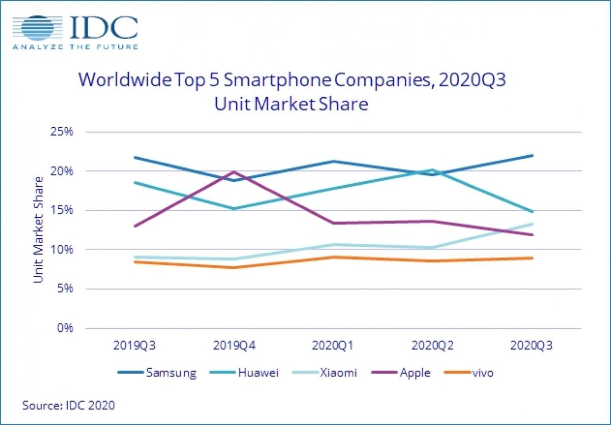 Dữ liệu nghiên cứu thị trường smartphone trong quý 3/2020 từ IDC.