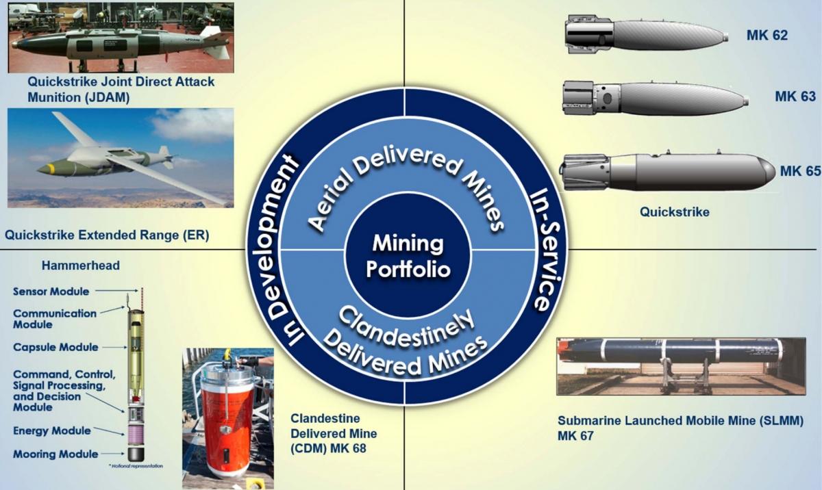 Hải quân Mỹ có trong trang bị nhiều loại mìn thủy khác nhau; Nguồn: news.usni.org