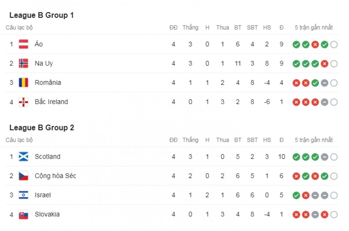 Áo và Scotland dẫn đầu bảng B1 và B2.
