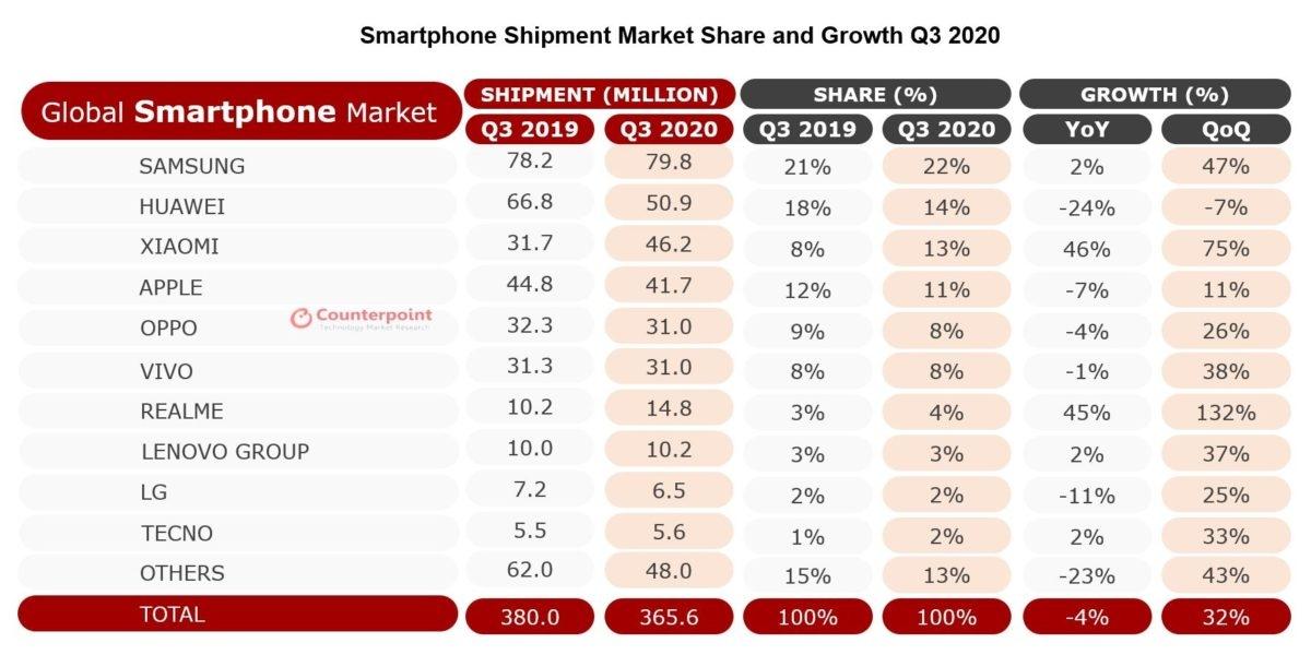 Dữ liệu nghiên cứu thị trường smartphone trong quý 3/2020 từ Counterpoint
