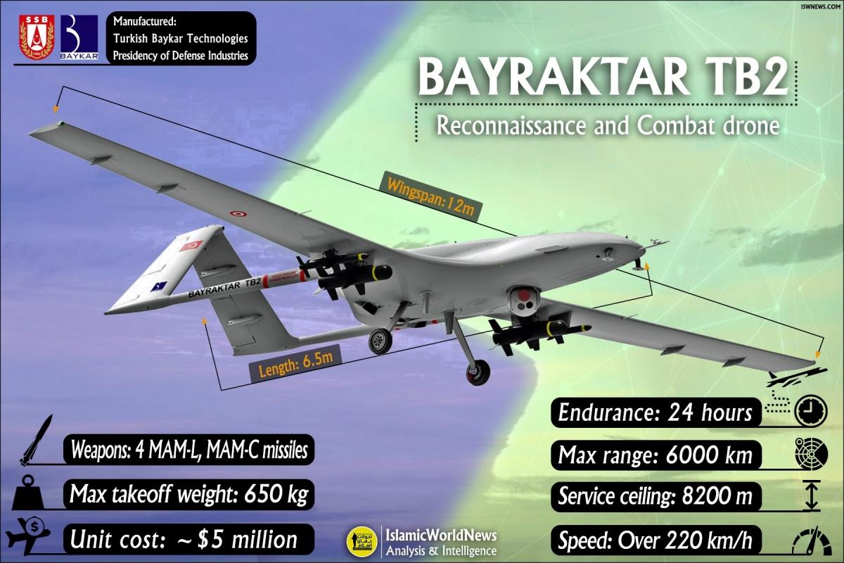 Vai trò của UAV nhìn từ cuộc chiến ở Nagorny-Karabakh