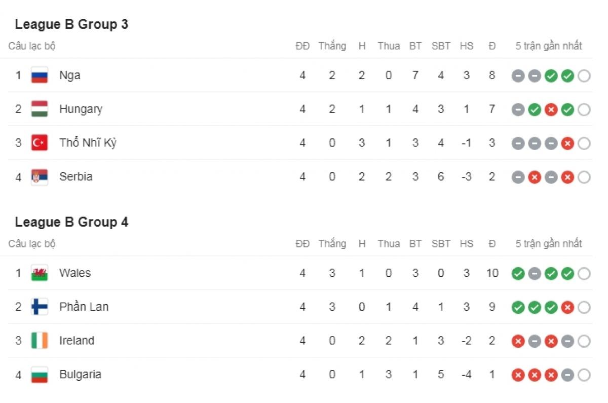 Nga dẫn đầu bảng B3 trong khi Xứ Wales dẫn đầu bảng B4.