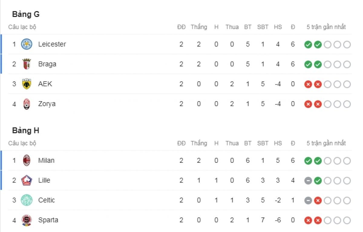 Leicester City với AC Milan dẫn đầu bảng G và H.