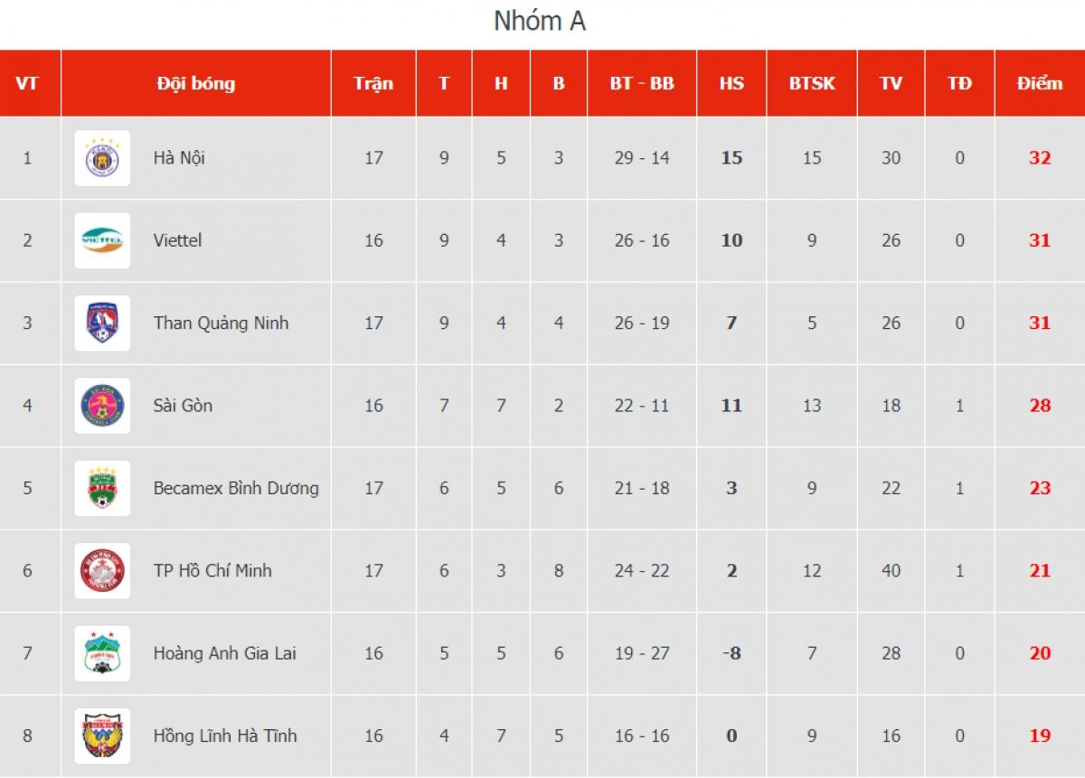 BXH nhóm A tính đến trước các trận đấu chiều và tối 25/10.