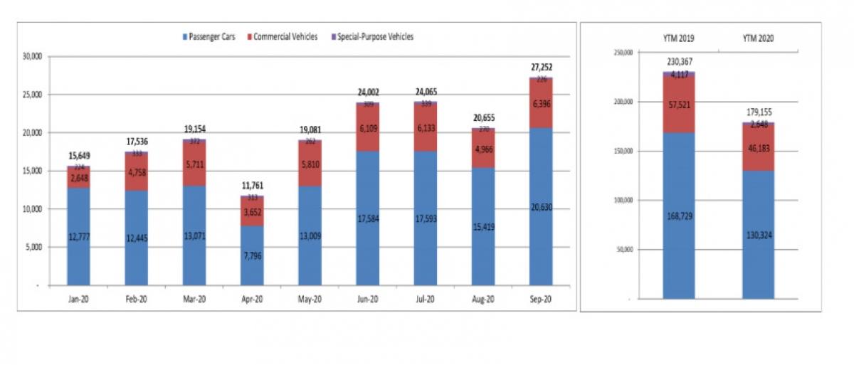 Biểu đồ doanh số thị trường ô tô theo tháng (theo VAMA).