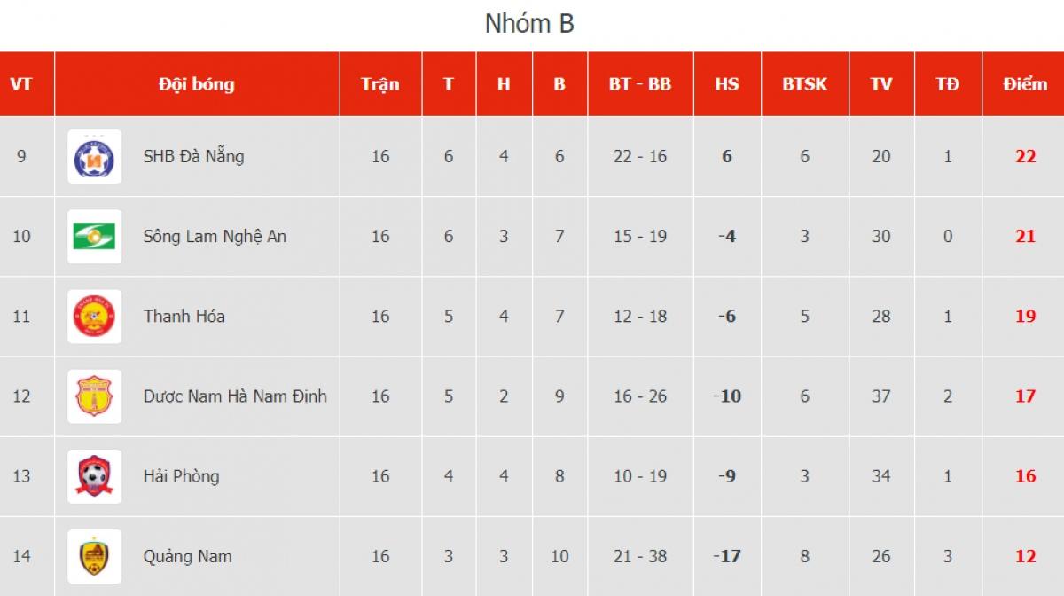 BXH nhóm B trước các trận đấu chiều và tối 25/10.