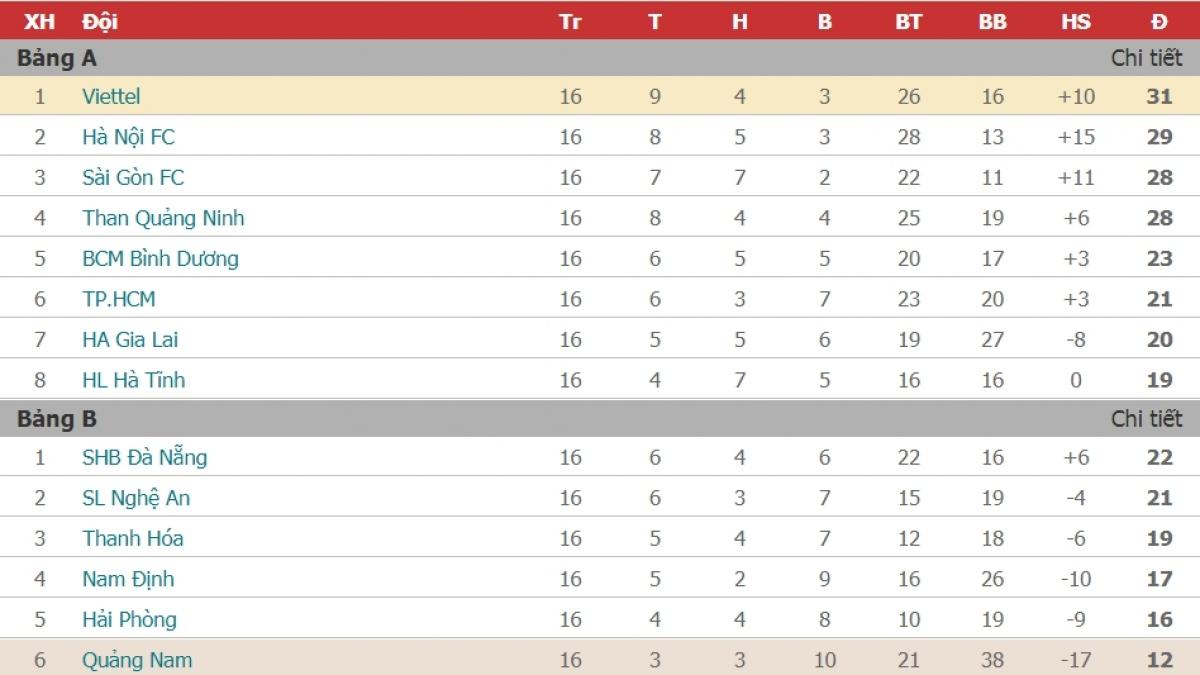 Bảng xếp hạng V-League 2020 tính đến trước vòng 4 giai đoạn 2.