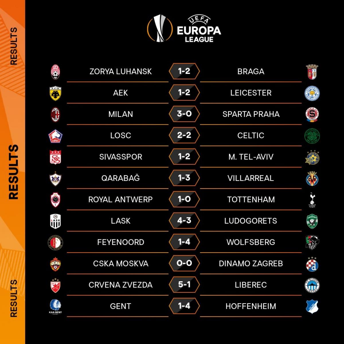 Kết quả loạt trận Europa League diễn ra lúc 0h55 ngày 30/10. (Ảnh: UEFA)