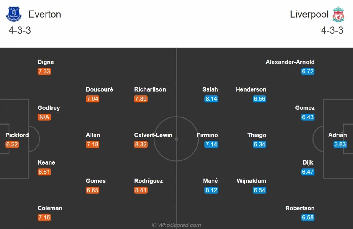 Đội hình dự kiến của Everton và Liverpool. (Ảnh: Whoscored)