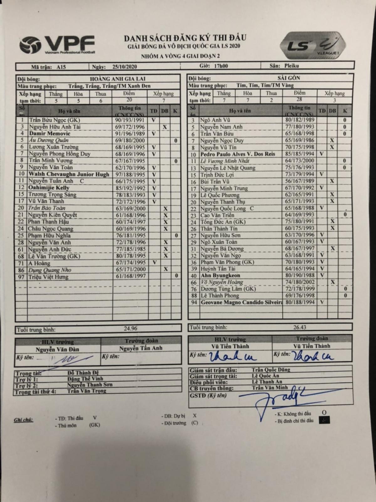 Danh sách đăng ký thi đấu HAGL - Sài Gòn FC. (Ảnh: VPF).