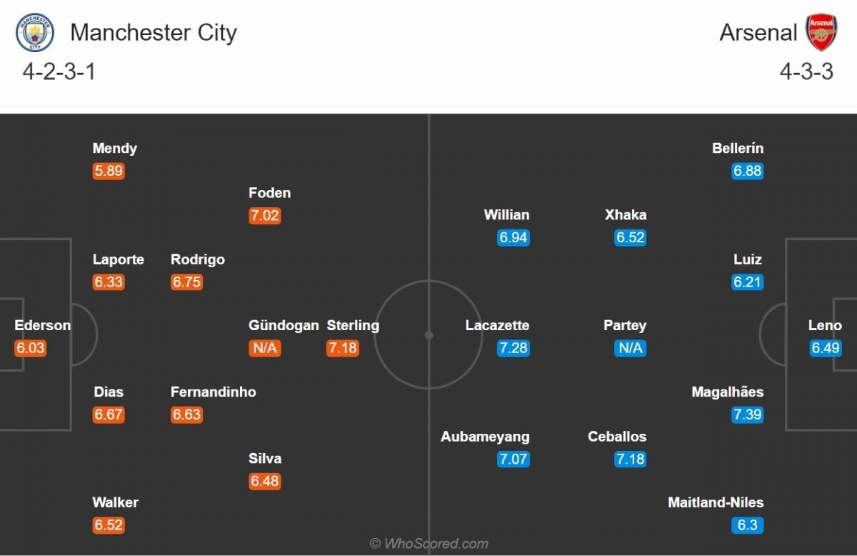 Đội hình dự kiến của Man City và Arsenal. (Ảnh: Whoscored)
