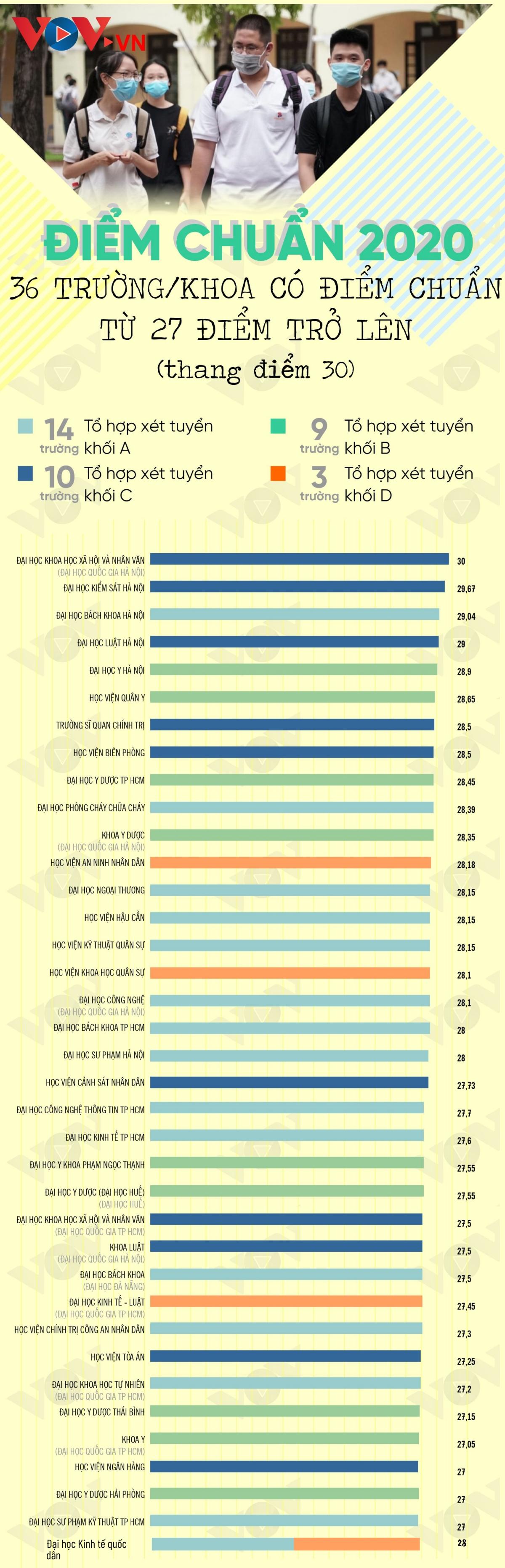 Những trường đại học nào có điểm chuẩn năm 2020 cao từ 27 điểm trở lên?