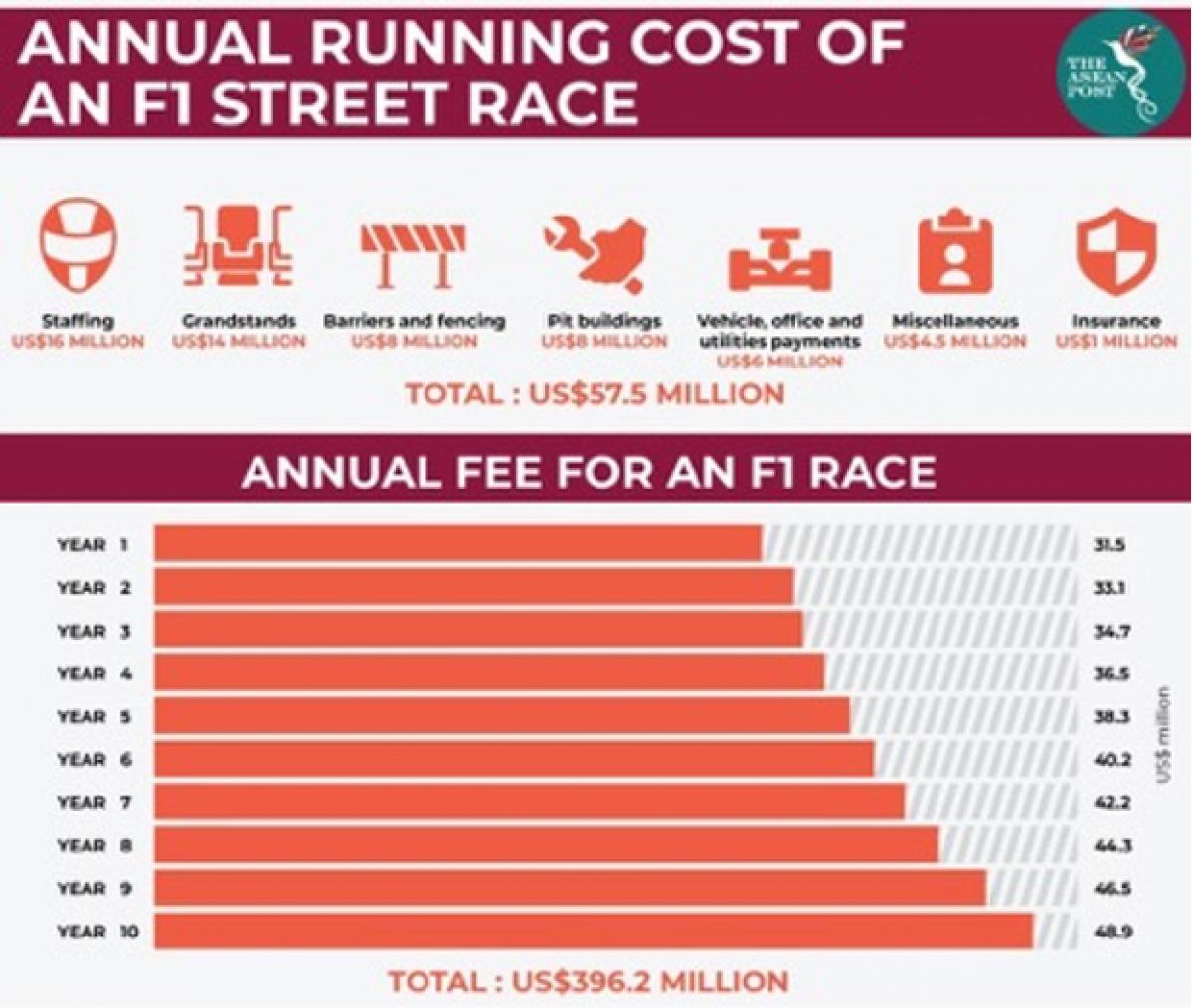 Tổng chi phí vận hành 1 giải đua F1 theo năm.