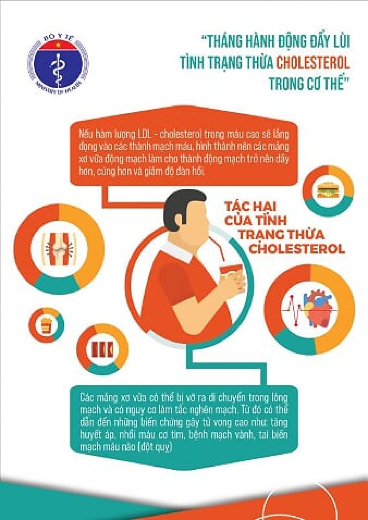 """Bộ Y tế phát động """"Tháng hành động đẩy lùi tình trạng thừacholesterol trong cơ thể""""."""