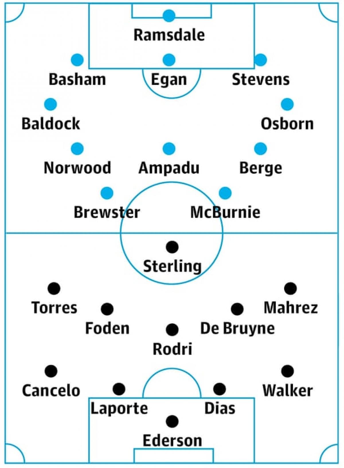 Đội hình dự kiến của Sheffield và Man City. (Ảnh: The Guardian)