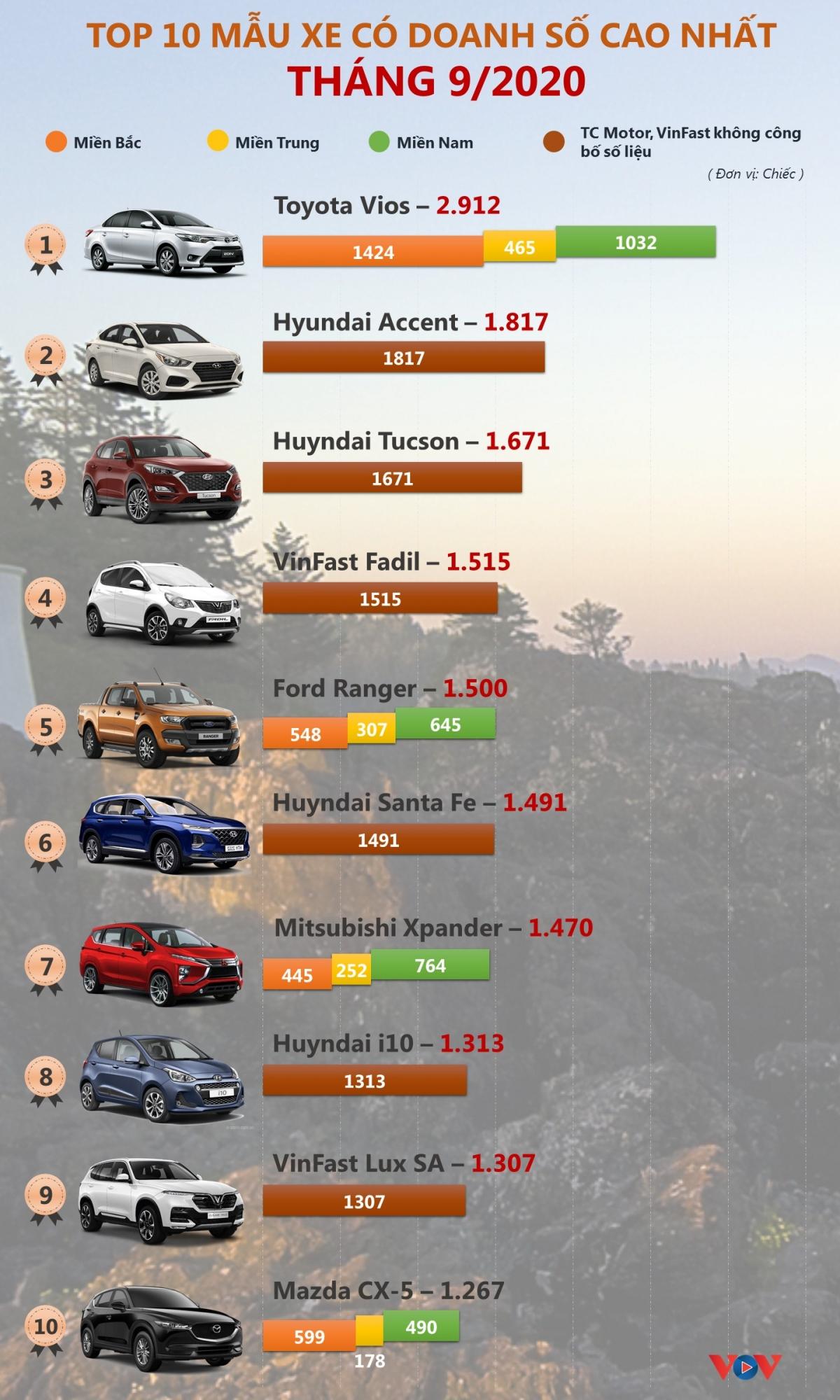 Theo số liệu báo cáo của VAMA (Hiệp hội các nhà sản xuất ô tô Việt Nam), TC Motor, VinFast.