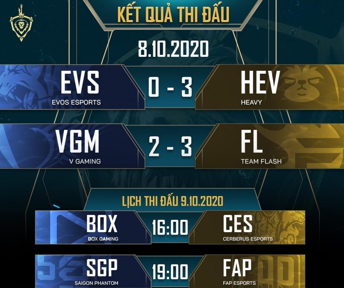 Kết quả loạt trận ngày 8/10 và lịch thi đấu ngày 9/10 trong khuôn khổ vòng 12 Đấu trường Danh vọng mùa Đông 2020. (Ảnh: Cao thủ Liên quân).