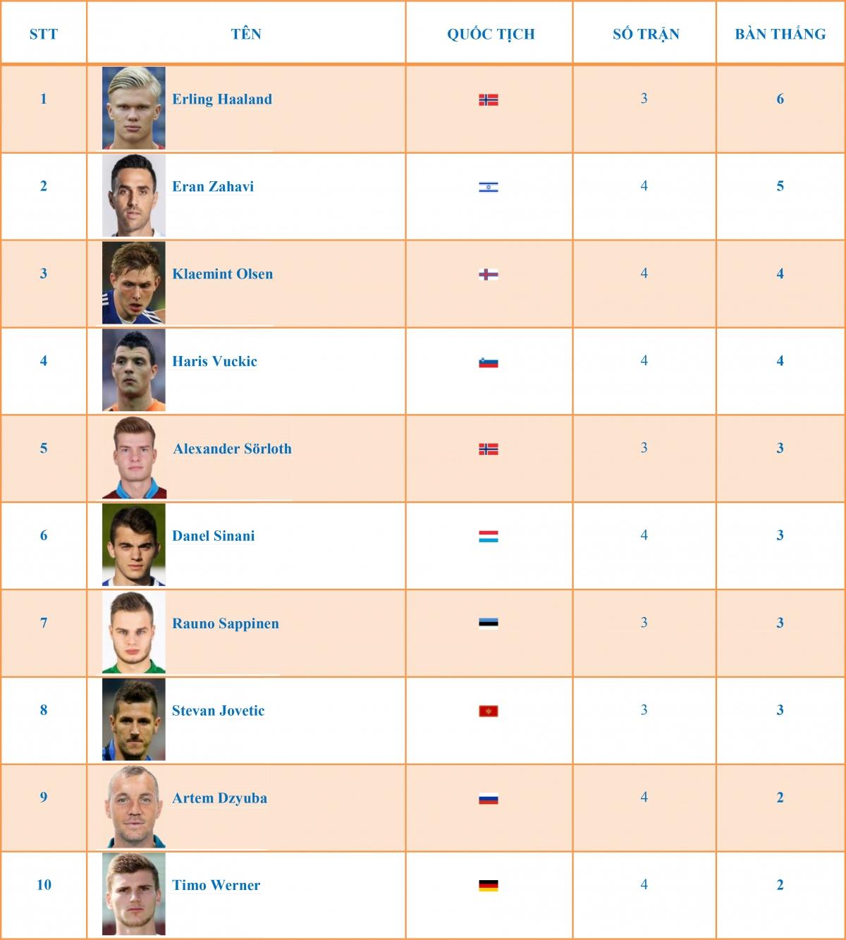 """10 cầu thủ dẫn đầu danh sách """"dội bom"""" ở UEFA Nations League 2020/2021."""