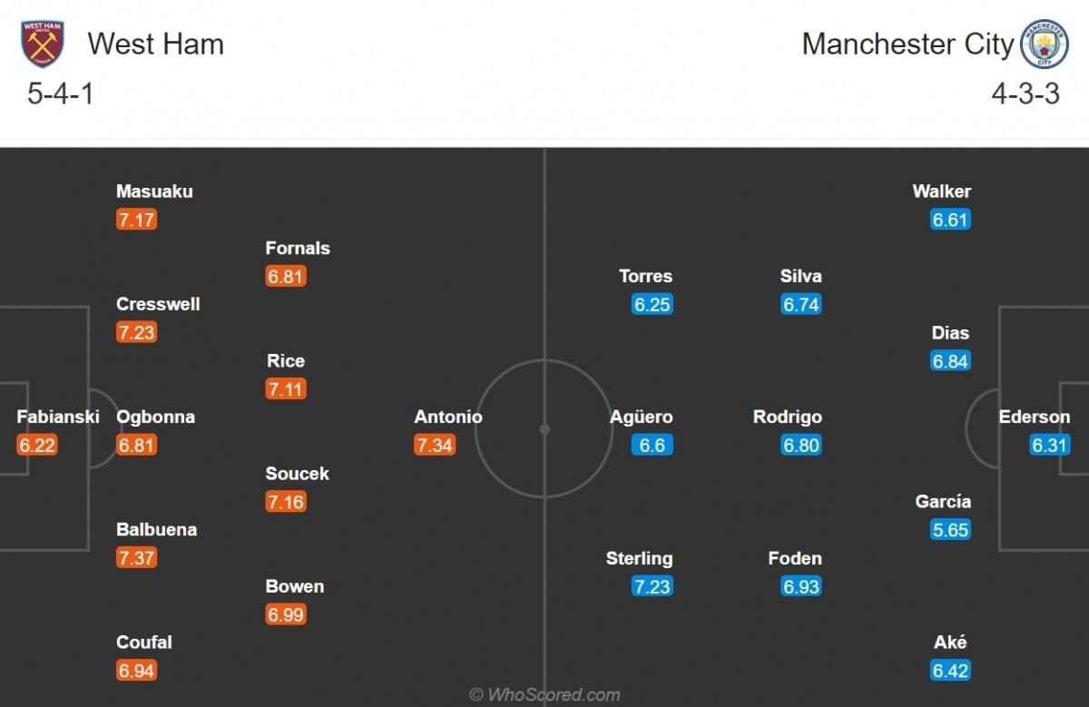 Đội hình dự kiến của West Ham và Man City. (Ảnh: Whoscored)