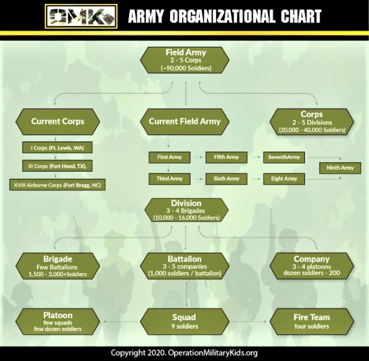 Hiện tại, tiểu đội bộ binh Quân đội Mỹ gồm 9 binh sĩ; Nguồn: operationmilitarykids.org