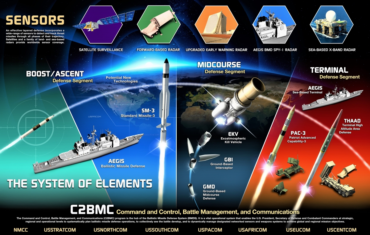 Aegis sử dụng SM-3 MkIIA đánh chặn tên lửa đối phương ở giai đoạn tăng tốc, lấy độ cao; Nguồn: dmitryshulgin.com