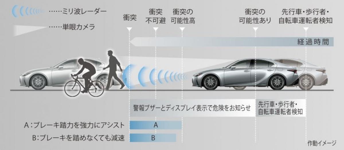 IS được trang bị hệ thống an toàn Lexus + với các tính năng phanh tự động khẩn cấp tích hợp nhận biết người đi bộ, hệ thống cảnh báo trước va chạm, kiểm soát hành trình thông minh, nhận diện biển báo, cảnh báo chệch làn đường và hỗ trợ giữ làn đường, kiểm soát tránh đạp nhầm bàn đạp và hỗ trợ lái.