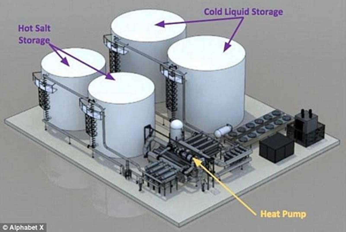 Cơ cấu lưu trữ năng lượng.