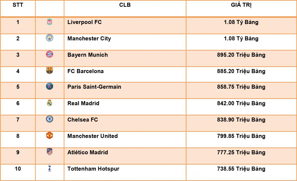 Top 10 CLB đắt giá nhất thế giới năm 2020.