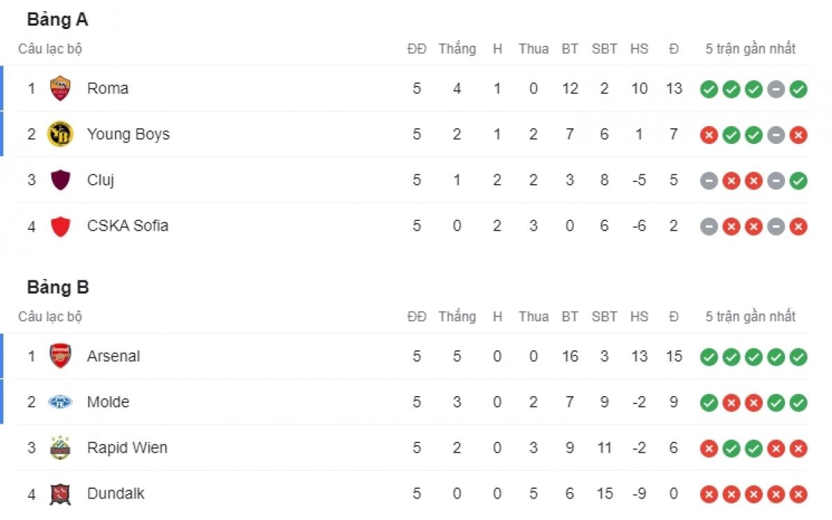 Xếp hạng bảng A và bảng A. Roma và Arsenal giành vé đi tiếp.