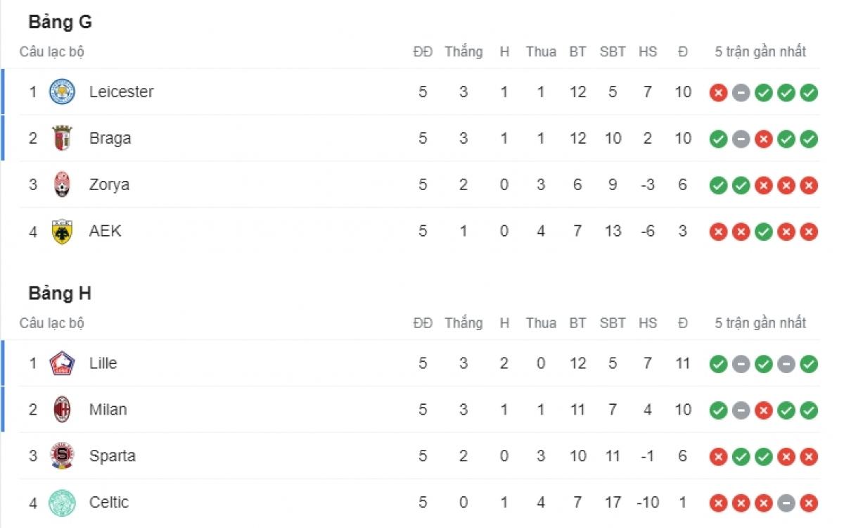 Leicester City, Braga, Lille và AC Milan là những đội có vé đi tiếp ở bảng G và H.