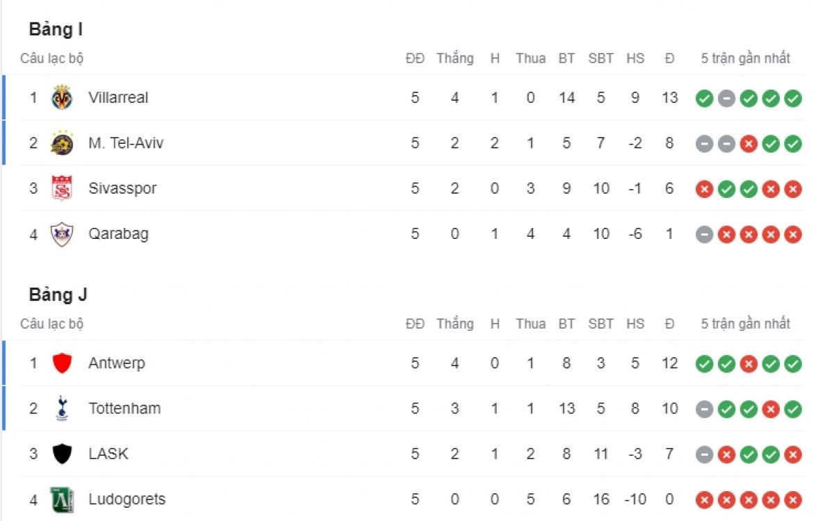 Villarreal, Antwerp và Tottenham giành vé đi tiếp ở bảng I và J.