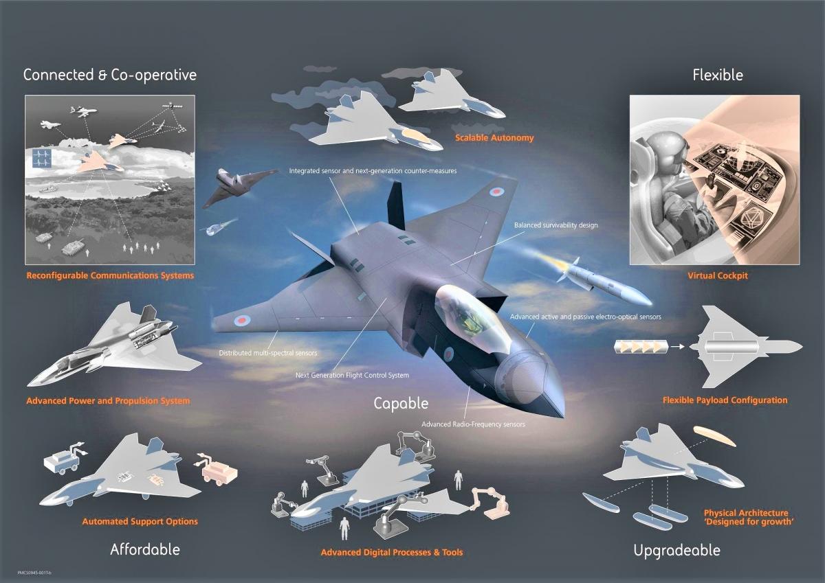 Dự án máy bay thế hệ thứ sáu không người lái Tempest của Anh; Nguồn: defenceiq.com