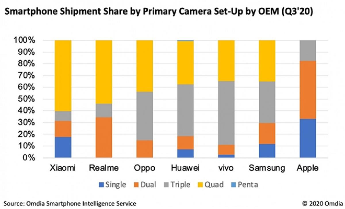 Sự phân bổ số lượng camera trên các thương hiệu smartphone.