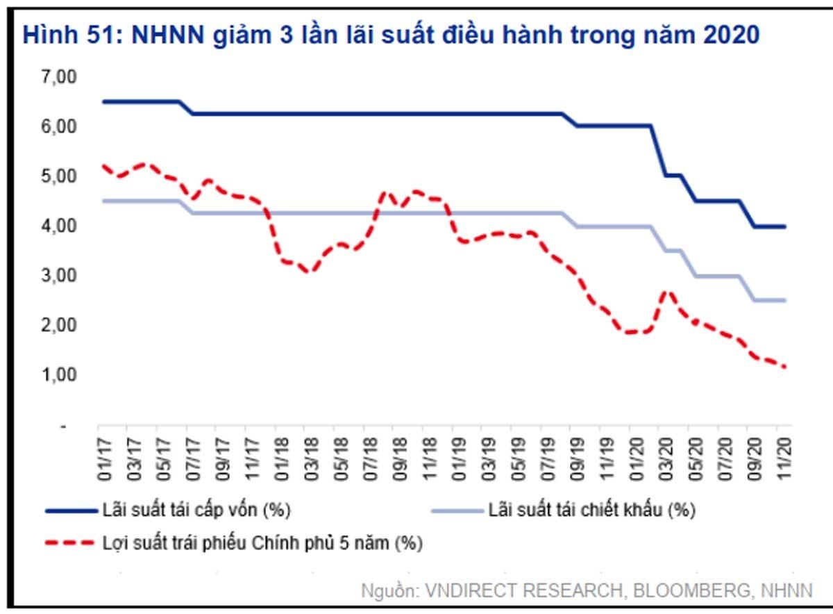 Lãi suất hỗ trợ khách hàng của ngân hàng thấp.