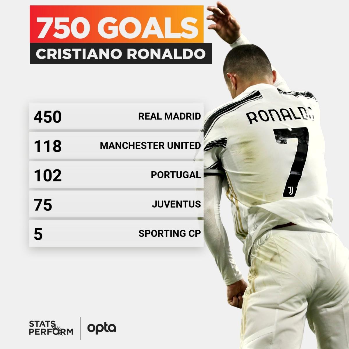 Thống kê số bàn thắng của Cristiano Ronaldo. (Ảnh: Opta)