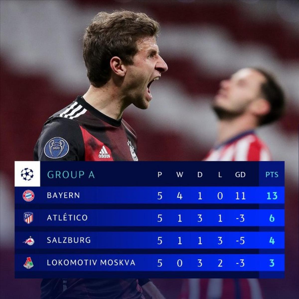 Bayern vào vòng 1/8 Champions League 2020/2021 với ngôi đầu bảng A.
